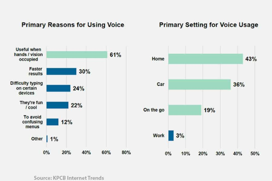 Study On How Voice Search Is Being Used.