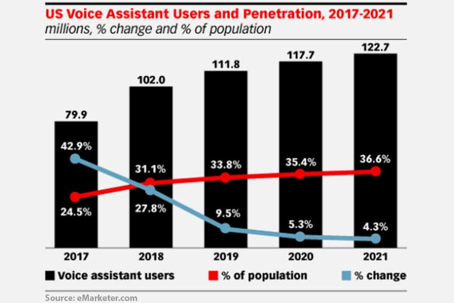 Voice Assistant Users Statistics