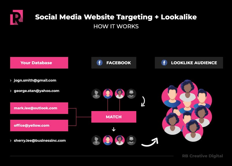 Social Media Advanced Targeting
